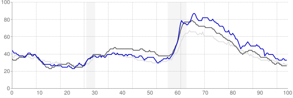 Myrtle Beach, South Carolina monthly unemployment rate chart